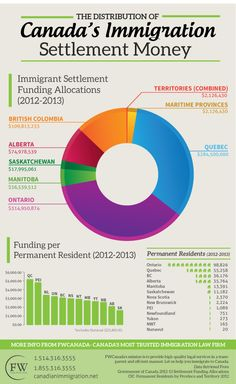 Ever wondered how Canada's immigration settlement money is allocated among its provinces and territories? Moving To Canada, Canada Travel, Fun Facts About Canada, Ontario, Meanwhile In Canada, Migrate To Canada, Canadian Things, Immigration Canada, Voter Id
