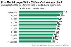 Richer women live longer.