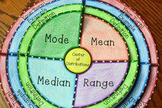 Mean, Median, Mode, and Range Foldable
