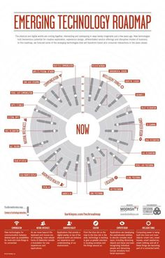 DArting back from this emerging tech roadmap by Barkley still offers a wheel of insights on what IS there , MIGHT be happening, or will not make it soon afterall. text re[d]fine digital Technology Roadmap, Disruptive Technology, Digital Technology, Science And Technology, Medical Technology, Futuristic Technology, Business Technology, Computer Technology, Energy Technology
