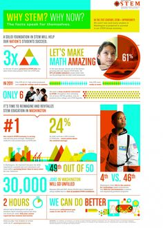 Why STEM? Infographic