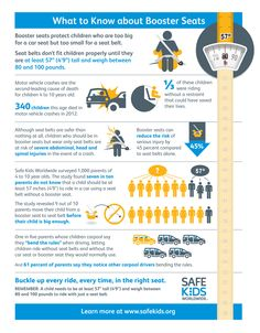 Our new study, made possible by the General Motors Foundation, reveals that most parents move their child from booster seat to seat belt too early. See what other surprising things we learned. http://bit.ly/1u3X6Lx