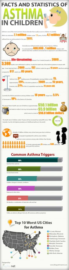 #INFOgraphic > Children Asthma Statistics: Asthma might involve to a fatal disease if no or improper treatment is followed. About 7 million children worldwide are suffering from this dreadful disorder while death rate has dramatically increased by 80% since 80s. This report presents an overview of the situation.   > http://infographicsmania.com/children-asthma-statistics/
