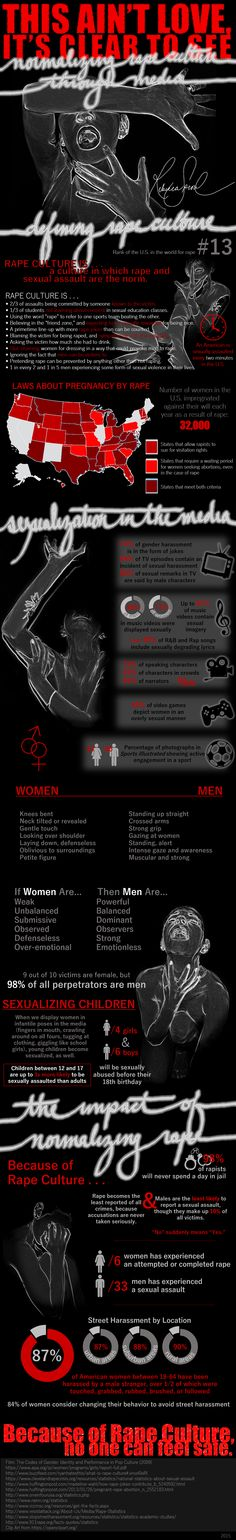 Visual Communication, Spring 2015 - Final Infographic Project by Rebecca Sproul  #infographic #design #graphic #rape #culture #society #media #college #project #statistics #pregnancy #america #united #states #normalizing #love #facts #change #women #men #sexual #violence #victimization #sexualization #degradation #advertising #video #games #film #movies #television #jokes #magazines #sports #catcalling #street #harassment