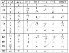 Trigonometrik Değerler