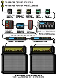 A detailed gear diagram of Kevin Shields' My Bloody Valentine stage setup that traces the signal flow of the equipment in his 1991 guitar rig.