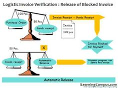SAP ERP Material Management MM Invoice verification Release of Blocked Invoices