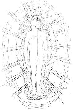 Kundalini Yoga: the ten bodies