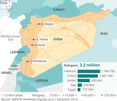 Where Syrian refugees are concentrated. The UN is requesting $2.8bn to help those displaced by the conflict inside #Syria. It is seeking another $4.4bn to help more than 3,250,000 Syrian refugees registered in neighboring countries. #SanctuaryforSyrians
