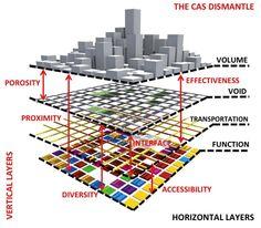 urban morphology layers 005 pinterest urban. Black Bedroom Furniture Sets. Home Design Ideas