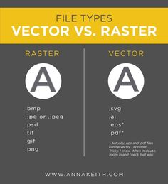 Raster - how to tell the difference and what does these terms even… Graphic Design Lessons, Graphic Design Typography, Graphic Design Inspiration, Web Design, Logo Design, What Is A Vector, Brochure Layout, Corporate Brochure, Brochure Design