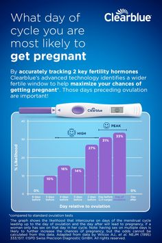 Accurately identify more of your fertile days with an ovulation test that measures 2 hormones, only available from Clearblue®. Tap the Pin learn Bible Verse Memorization, 5 Rs, Co Parenting, Parenting Courses, Baby Momma, Baby Boy, Chances Of Getting Pregnant, Baby Planning, Shopping
