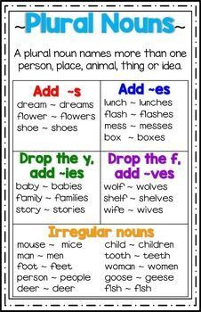 Plural Nouns Poster/Anchor Chart Plural Nouns Anchor Chart is excellent for your grammar wall. Teaching English Grammar, English Writing Skills, Grammar Lessons, English Language Learning, English Vocabulary, Language Arts, Vocabulary Workshop, Grammar Wall, Grammar Posters