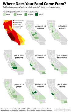 The drought map is out of date but the percentages and food groups are interesting/ Can this be accurate?