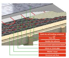 The Profix™ Panel is an ideal end return/highway panel for use with grooved screed boards incorporating a warm water underfloor heating system using either or pipe. Water Underfloor Heating, Adhesive Tiles, Flexibility, Tile Floor, Boards, Flooring, Planks, Back Walkover, Tile Flooring