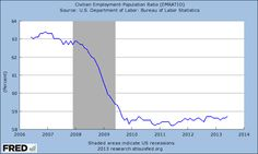 """The One Chart That Proves We're Not in a """"Recovery"""" 