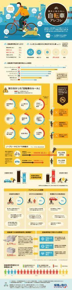 環境・健康に良いとして昨今利用者が増えている「自転車」に関する様々なデータを集めたインフォグラフィック。自転車利用率の国際比較、自転車の交通...