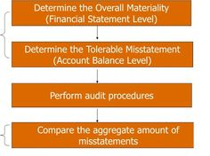 planning materiality and tolerable misstatement Planning materiality tolerable misstatement during the course of the audit, murphy & johnson's cpa firm detected two misstatements that aggregated to an overstatement of net income of $125 million a determine planning materiality, and tolerable misstatement.