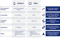 Quelles sont les différences entre mobile analytics et web analytics ?