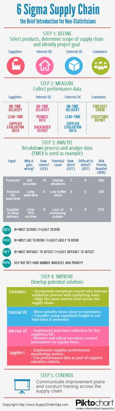 6 Sigma Supply Chain: The Brief Introduction for Non-Statisticians [INFOGRAPHIC]