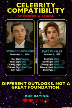 Leonardo Dicaprio (#Scorpio) & Kate Winslet (#Libra) #Compatibility Rating: 2/5 astroconnects.com #astrology #horoscope #zodiac #dating #relationships #couples #celebs #celebrities #leonardodicaprio #katewinslet #titanic