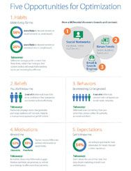 Infographic: Optimizing Marketing for the Millennial Mindset | SDL