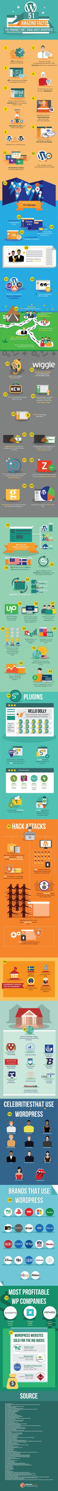 51 Amazing Facts You Probably Don't Know About WordPress - #infographic