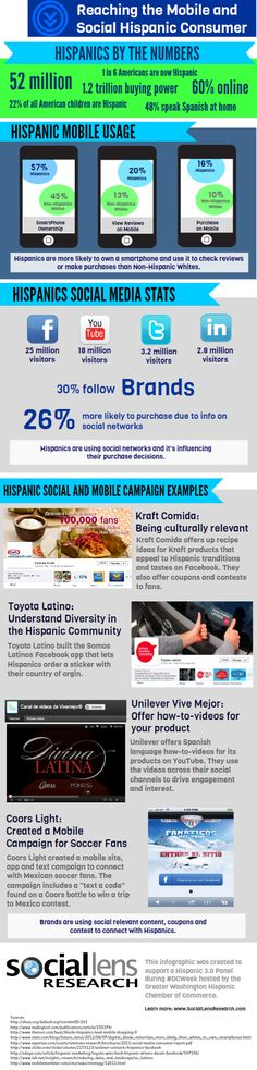 How to Reach the Mobile and Social Hispanic Consumer (Infographic).