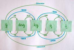 Bajdocja: Przeliczamy jednostki długości i masy (ułamki dziesiętne)