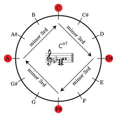 The chromatic circle is a great tool for visualizing and thinking about intervals.  Take for example the C diminished 7th chord (C°7) consisting of three stacked minor thirds. On the chromatic circle, moving up a minor third corresponds to moving 90° clockwise. The following diagram shows  C°7  on the chromatic circle. The notes from the chord are drawn as red dots. Mus