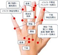 手のツボ,図,症状