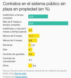 Sanidad : Temporalidad de los medicos en España 2015