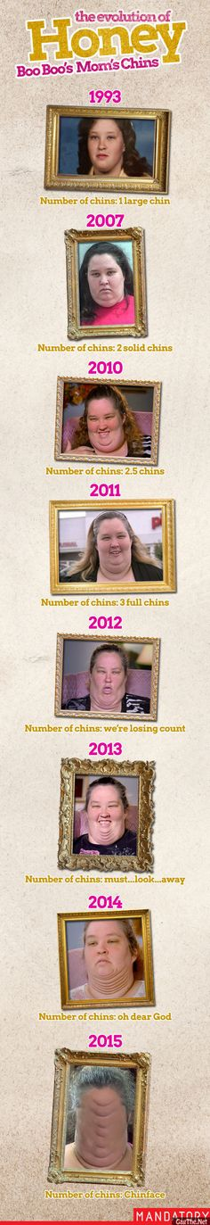 Evolution of Honey Boo Boo's mom's chins