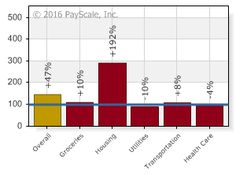 PayScale - Cost of Living Cities - Charlotte North Carolina and Washington District of Columbia
