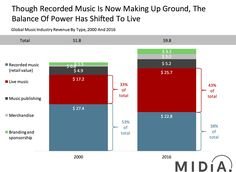 Do not assume we've arrived at our destination- the emerging future of music revenue