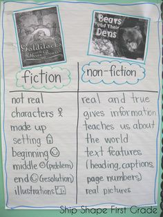 and non-fiction anchor chart First Grade Writing, 2nd Grade Reading, Kindergarten Reading, Teaching Reading, Guided Reading, Teaching Ideas, Teaching Spanish, Reading Activities, Educational Activities
