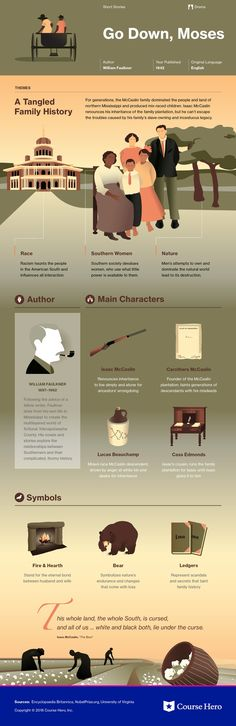 This study guide and infographic for William Faulkner's Go Down, Moses offer summary and analysis on themes, symbols, and other literary devices found in the text. Explore Course Hero's library of literature materials, including documents and Q&A pairs. World Literature, English Literature, Classic Literature, E Commerce, Book Infographic, Book Study, Academic Writing, What To Read, Historical Fiction