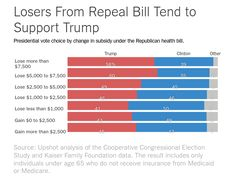 Chart of the Day - Trumocare -Most of the people who have the most to lose under Trumpcare voted for Trump.   I doubt they'...