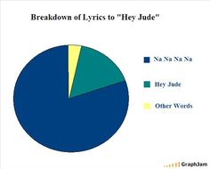 "Breakdown to Lyrics to ""Hey Jude"" by The Beatles"
