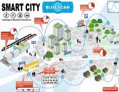smart city - Google Search