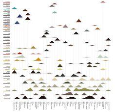 """Visualizing Pollock,"" by DensityDesign"