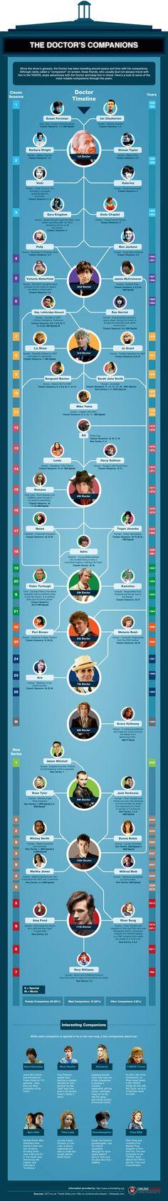 doctor-who-companion-infographic.jpg (800×5709)