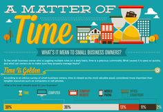 Time.  And, what it means to Small Business Owners
