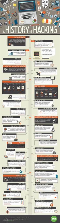 Duo Security Infographic Hacking | History of Hacking