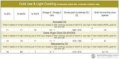 The KetoDiet Blog | Complete Guide to Fats & Oils on a Low-Carb Ketogenic Diet