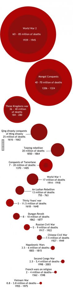 Number of Deaths per War. Taiping Rebellion, Historical Images, Best Funny Pictures, World War, Fun Facts, Death, History, 9 Gag, Number
