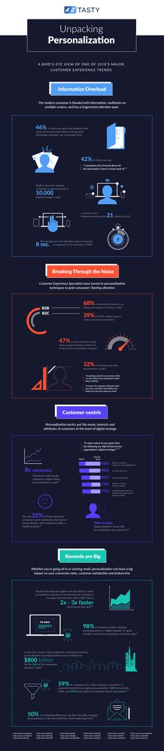 Unpacking Personalization: a CX Infographic