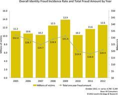 Identity Fraud Affected 12.6M Americans in 2012, Cost $21B