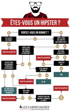 Et vous, êtes-vous un hipster?  So funny to use for descriptions or inversion, especially if you have fashionistas in your class.