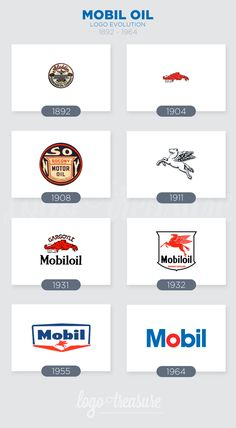 Mobil Logo Evolution from 1892 to 1964